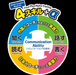 将来世界で通用する英語=「読む・書く・話す・聞く」+コミュニケーションを図る力