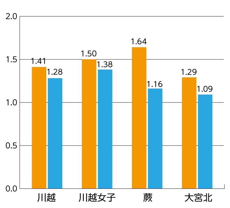 募集定員が40名以上増加した高校(一部抜粋)